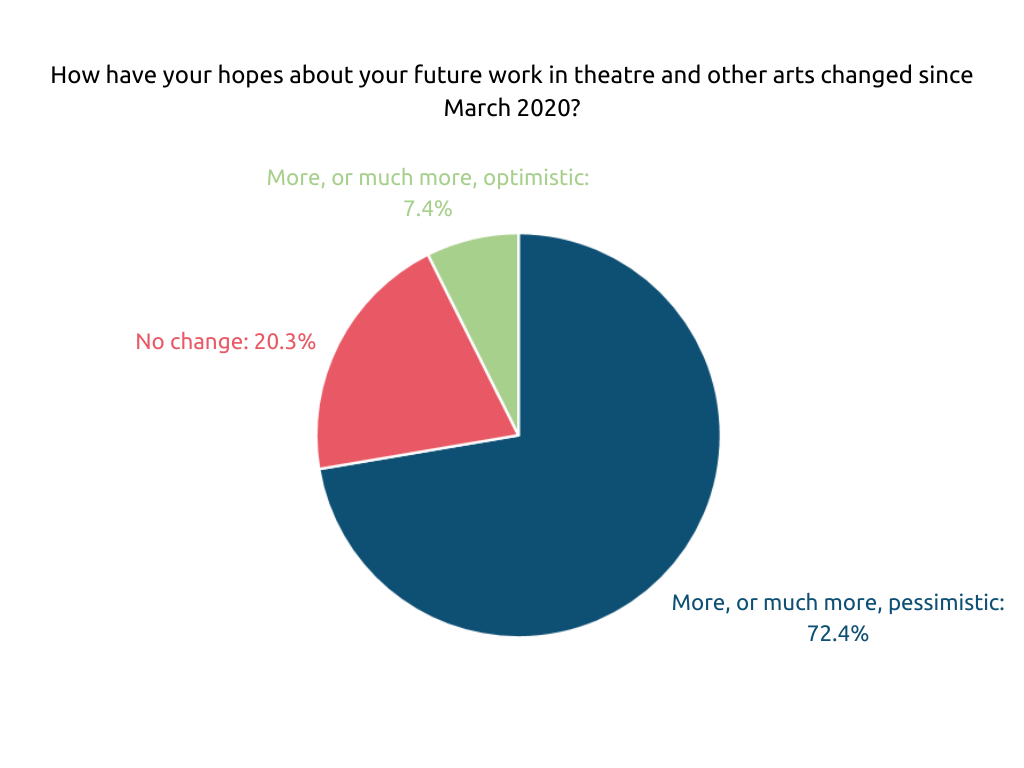 Figure 3 is a Pie Chart showing how the hopes about future work in theatre and other arts has changed since March 2020. The majority (72.4%) report being more, or much more, pessimistic, 7.4% are more, or much more, optimistic, and 20.3% report no change.