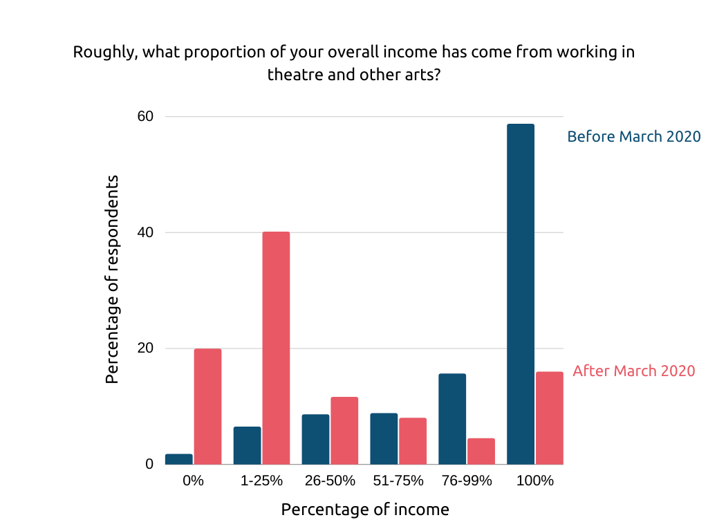 Figure 1 is a Bar Chart showing the proportion of overall income from working in theatre and other arts. It shows nearly 60% of respondents reported 100% from theatre and the arts before March 2020, a figure dropping to below 20% after March 2020. Alternatively, those reporting 1-25% grew from under 10% to 40% after March 2020.