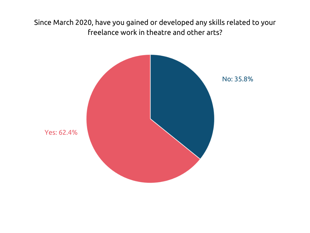 Figure 2 is a Pie Chart showing that 62.4% of respondents reported having gained or developed any skills relating to their freelance work in theatre and other arts since March 2020. 35.8% report that they have not gained or developed skills relating to their freelance work.