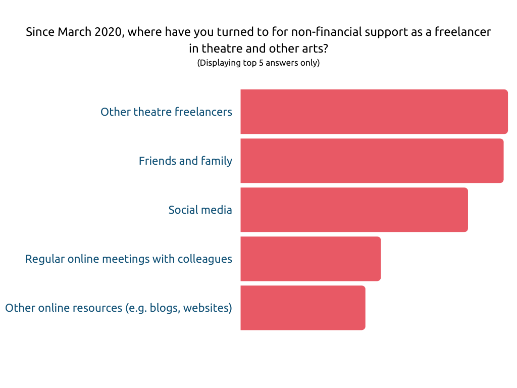 Figure 5 is a Bar Chart showing answers to the question 'Since March 2020, where have you turned to for non-financial support as a freelancer in theatre and other arts?', the top 5 answers in decreasing order are: other theatre freelancers, friends and family, social media, regular online meetings with colleagues, other online resources (e.g. blogs, websites).