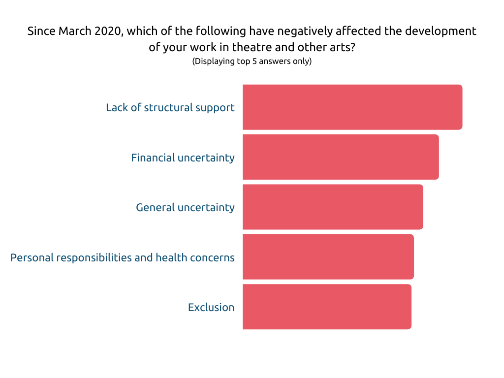 Figure 4 is a Bar Chart showing answers to the question 'Since March 2020, which of the following have negatively affected the development of your work in theatre and other arts?', the top 5 answers in decreasing order are: lack of structural support, financial uncertainty, general uncertainty, personal responsibilities and health concerns, exclusion.